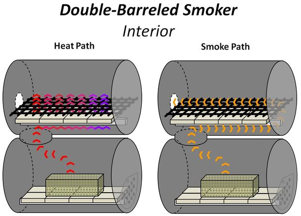 This Diy Double Barrel Smoker Requires No Welding Page
