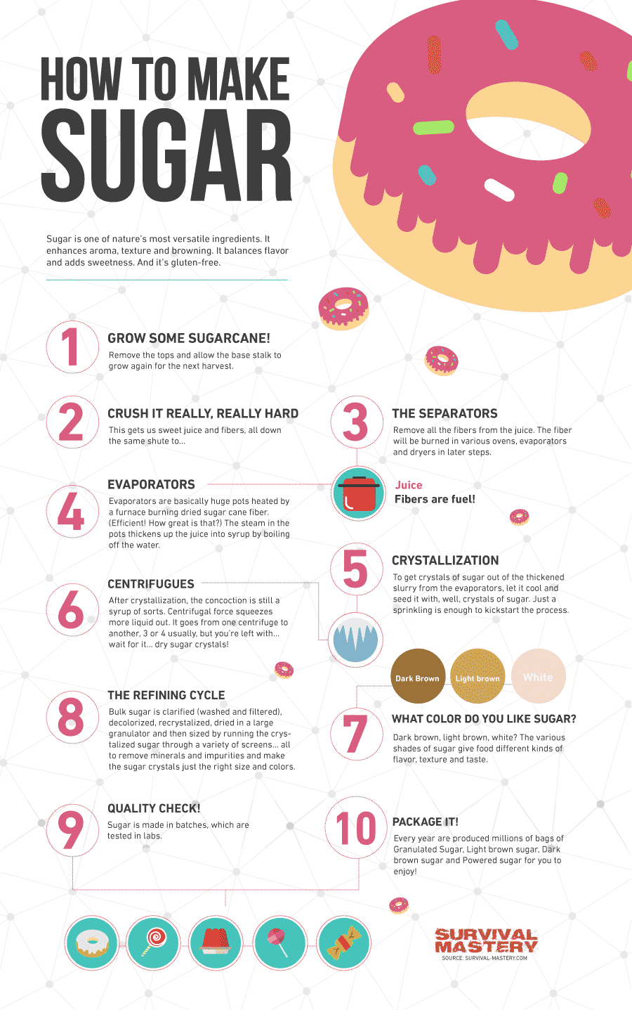 How To Make sugar infographic